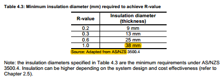 Details from design and installation of geoflow large scale solar thermal systems