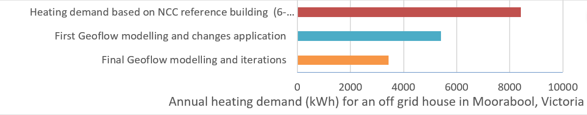 Geoflow passive house energy modelling significantly reduce the house energy demand