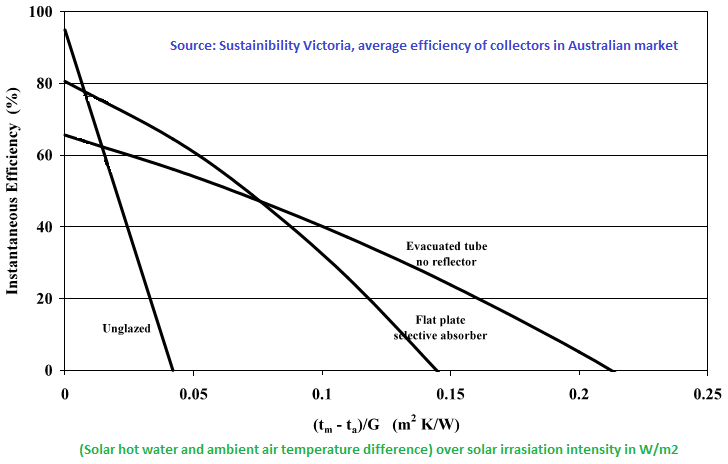 average efficiency of Large scale solar thermal systems in Australia