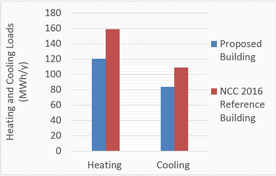 Energy Modelling - Geoflow Australia Building thermal