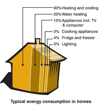 Typical energy consumption in homes