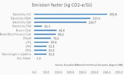 Emission factor of greenhouse gases co2 by energy sources