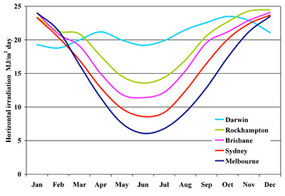 Monthly total solar irradiation on horizontal surface for Australia (Melbourne, Sydney, Brisbane, Rockhampton and Darwin)