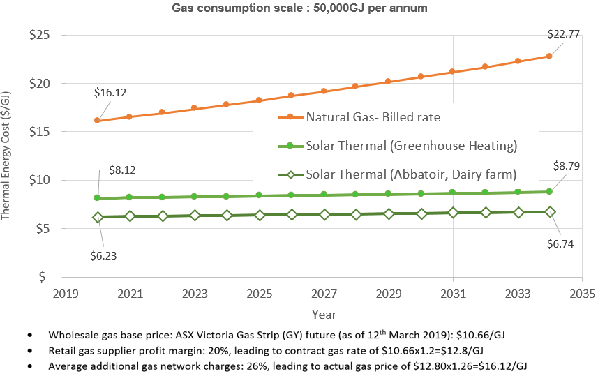 Geoflow Australia - cost comparison between natural gas and solar thermal